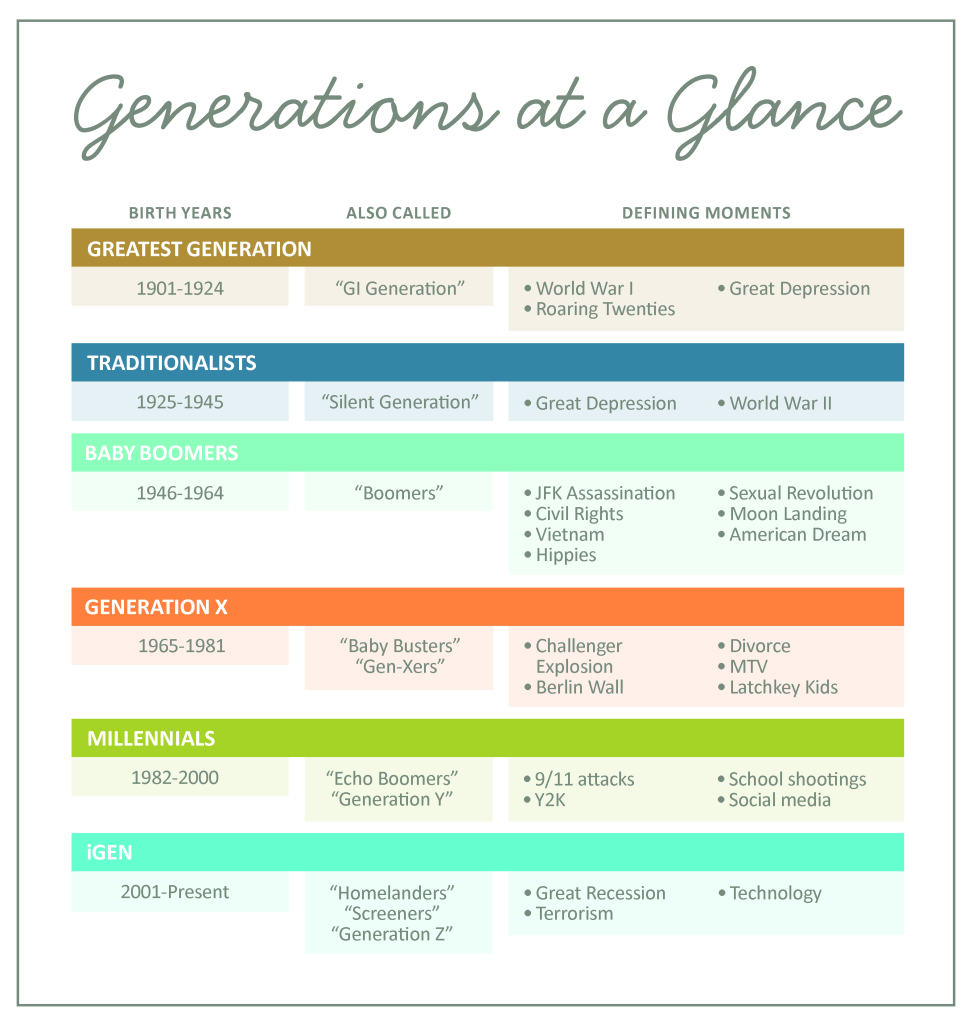 the differences from one generation to This suggests that some of the religious differences  the gss shows that millennials are in sync with generation  about one-in-five millennials.